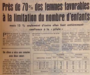 Sondage Sofres paru dans Le Figaro le 24 juin 1966.