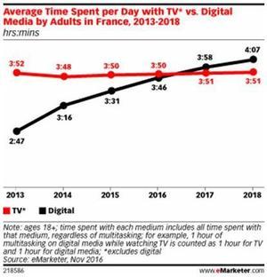 Le temps passé à regarder la télévision et consulter Internet en France, depuis 2013.