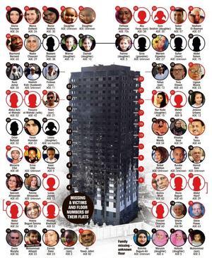 Le quotidien britannique The Sun a publié vendredi la liste des morts et des disparus dans l'incendie de la tour Grenfell.