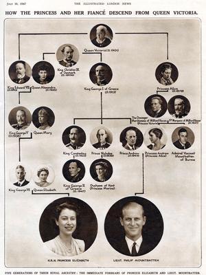 L'arbre généalogique d'Elizabeth Windsor et de Philip Mountbatten.