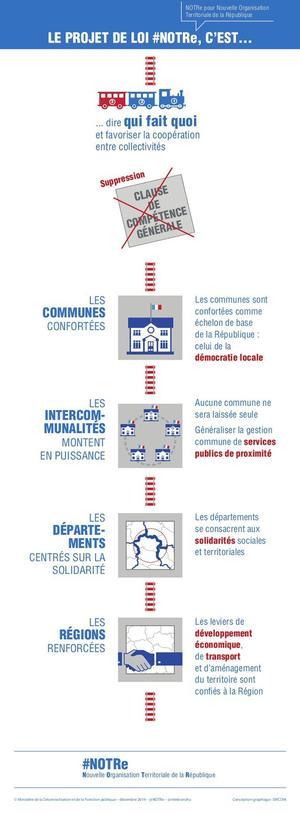 La Nouvelle Organisation Territoriale de la République (NOTRe) du Ministère de la Décentralisation et de la Fonction publique (décembre 2014).