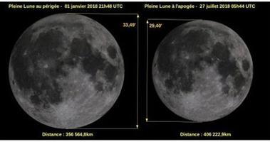 Différence de taille apparente de la Lune dans le ciel entre la superlune qui aura lieu le 1er janvier 2018 et la micro-lune du 27 juillet 2018.