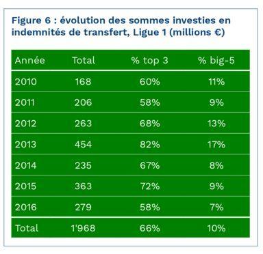 L'évolution des sommes investies en indemnités de transfert en Ligue 1 de 2010 à 2016.