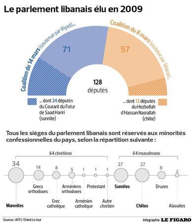 La composition du Parlement libanais en 2009