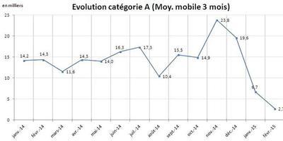 Moyenne mobile sur trois mois des inscriptions à Pôle emploi depuis janvier 2014.