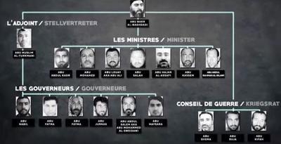 Organigramme présenté dans le documentaire d'Arte: « Daech, naissance d'un État terroriste»