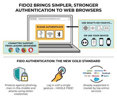 Avec la nouvelle authentification FIDO2, les mots de passe devraient disparaître.