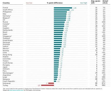 Le pourcentage de musulmans estimé