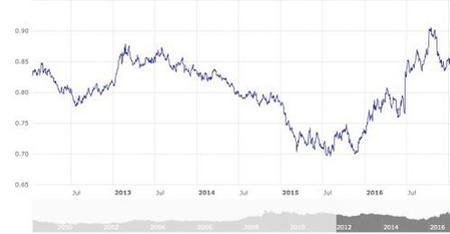 Taux de change de l'Euro contre la Livre Sterling. <i>Source: BCE</i>