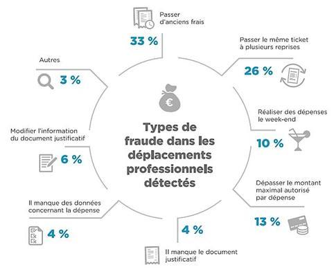 Les chiffres 2016 de la fraude sur les notes de frais de déplacements professionnels. Crédit: Captio