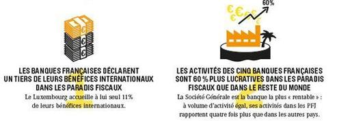 Les banques françaises font un tiers de leurs bénéfices dans des pays à fiscalité avantageuse