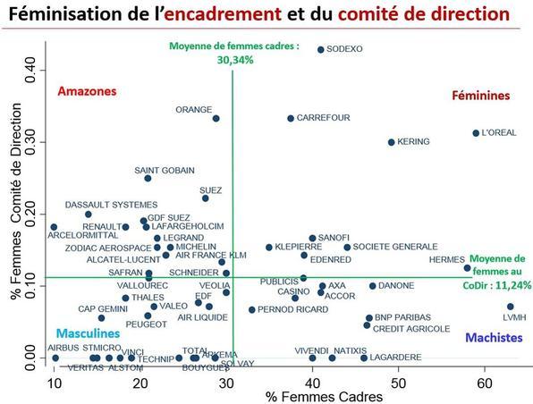 Source: Observatoire de la féminisation des entreprises