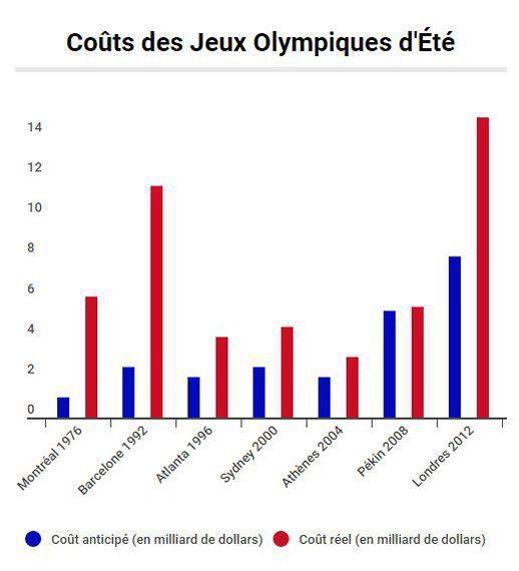 Source: Microeconomix, basé sur les données de Flyvbjerg and Stewart (2012)