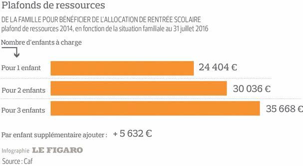 Quel montant d 39 allocation de rentr e scolaire avez vous - Plafond de ressources allocations familiales ...