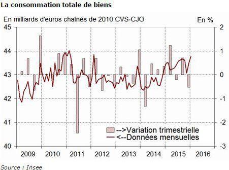 Évolution de la consommation des ménages depuis 2009
