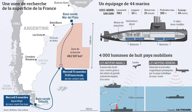 Le submersible a implosé