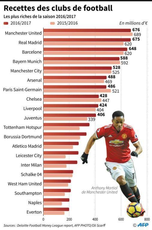 Le Top 20 en infographie.