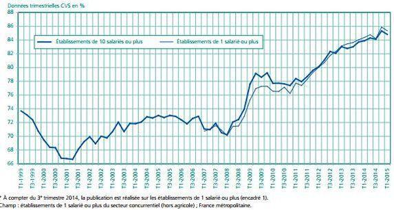 Part des CDD dans les embauches depuis 1999. Source: Dares
