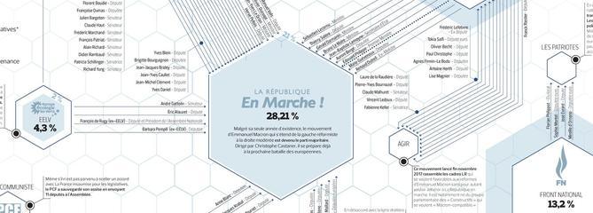 La grande recomposition du paysage politique français en un visuel