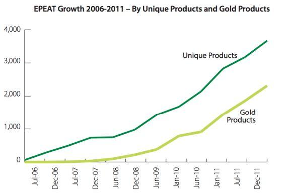 Inatteignable de 2006 à 2008, la norme Gold est aujourd'hui de plus en plus commune.