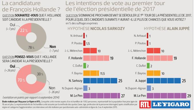 sondage : hollande exclu du second tour de la présidentielle