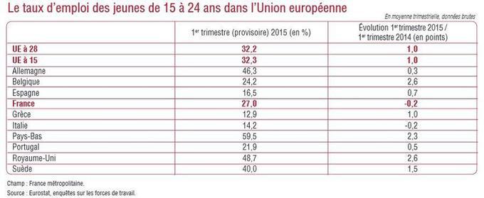 Le taux d'emploi des jeunes de 15 à 24 ans dans l'Union européenne