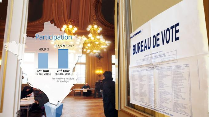 Estimation de participation