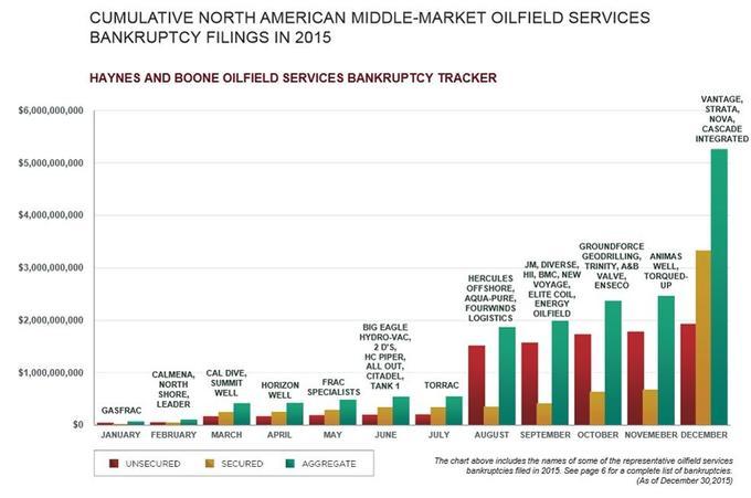 Aux États-Unis, les faillites dans le secteur pétrolier se multiplient depuis l'été dernier. Source: Haynes & Boone LLP