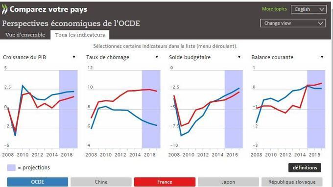 Capture d'écran du site de l'OCDE: les prévisions de l'OCDE et du gouvernement pour la France (croissance, chômage, solde budgétaire, balance courante)