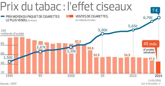 Depuis 1990, le prix du tabac est passé de 1,5 à 7 euros.