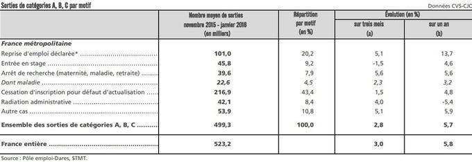 Les raisons des désinscriptions de chômeurs des statistiques de Pôle emploi
