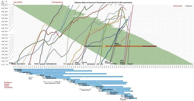 Ce tableau représente le taux d'adoption par les consommateurs américains aux nouvelles technologies (Asymco).
