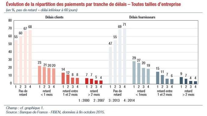 Les proportions de paiements retardataires se sont nettement réduites depuis 2007, date à laquelle elles étaient de 40 % du côté clients et 45% du côté des délais fournisseurs.