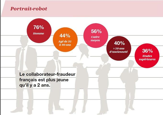 Qui est le collaborateur fraudeur? Source: PwC