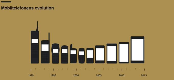 Évolution des smartphones, de 1990 à 2015 (Image / <a href=