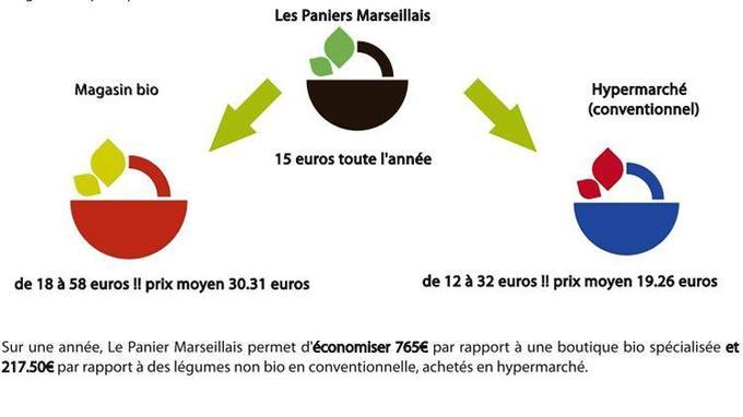 Infographie des paniers marseillais