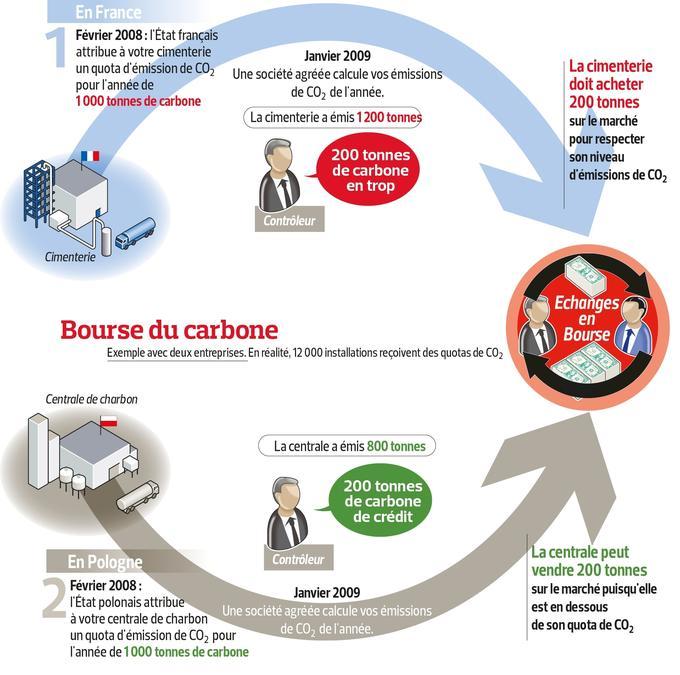 arnaque quotas carbone