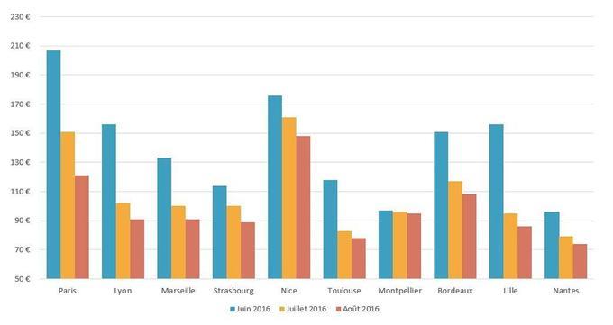 Les tarifs hôteliers à la baisse dans les grandes villes de France. Crédit: Trivago.fr