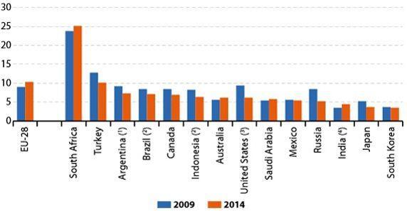 Taux de chômage de l'UE et d'autres pays du G20