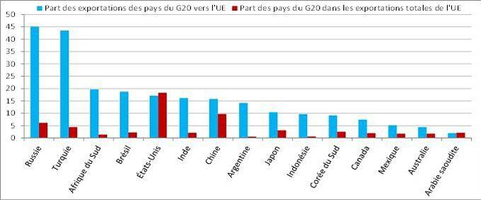 Exportations des biens au sein du G20, en 2014 (%).