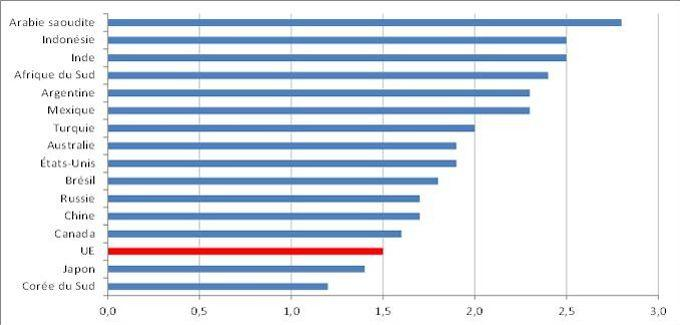Taux de fécondité dans les pays membres du G20, en 2013.