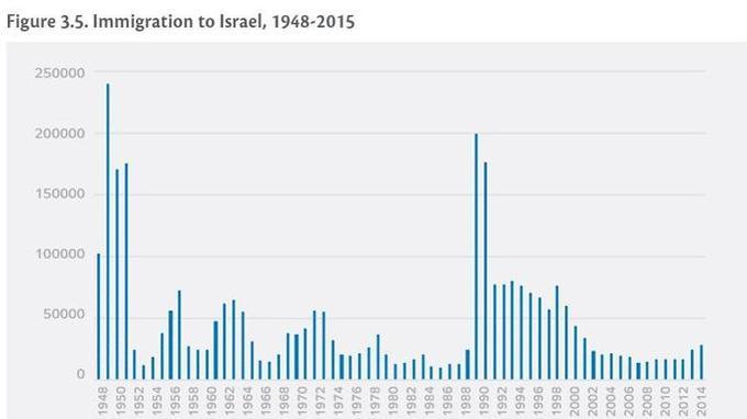 L'immigration en Israël depuis 1948. Extrait du rapport annuel du Jewish People Policy Institute.