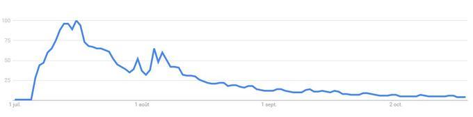 Evolution de l'intérêt pour la recherche «Pokémon GO» sur Google, 100 étant le taux d'utilisation le plus élevé.