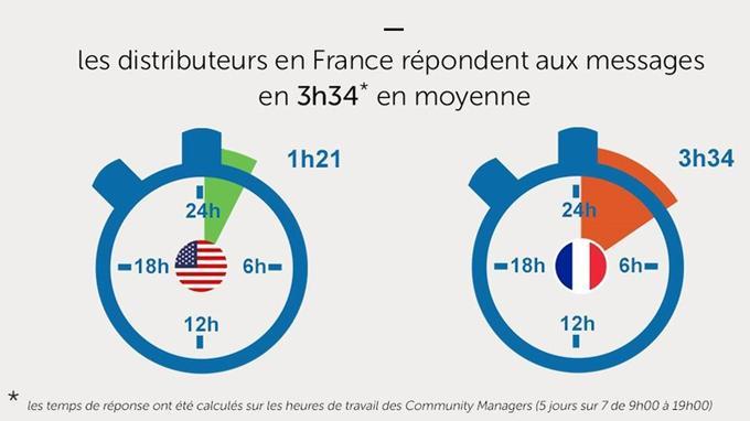 Les Community Managers répondent en moyenne en 3h34 (Sprinklr)