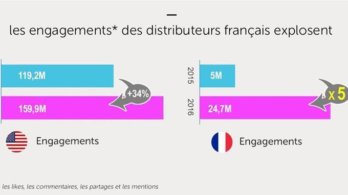 Avec 25,7 millions d'engagements en 2016, les distributeurs français rattrapent leur retard (Sprinklr)