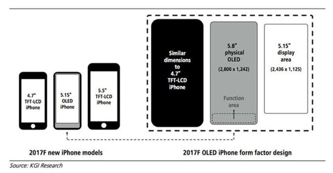 Les tailles de l'iPhone X, par KGI Research.
