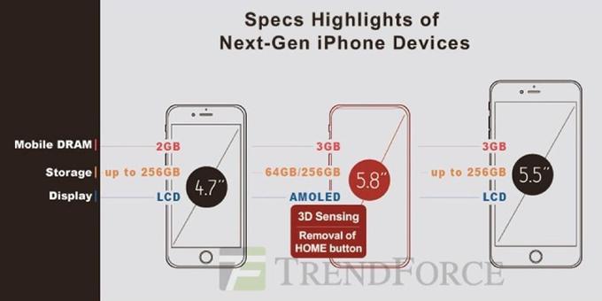 La RAM et stockage de l'Phone X, par TrendForce.