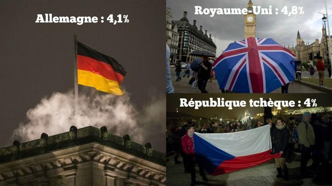 L'Allemagne, le Royaume-Uni et la République tchèque sont en situation de «plein-emploi»