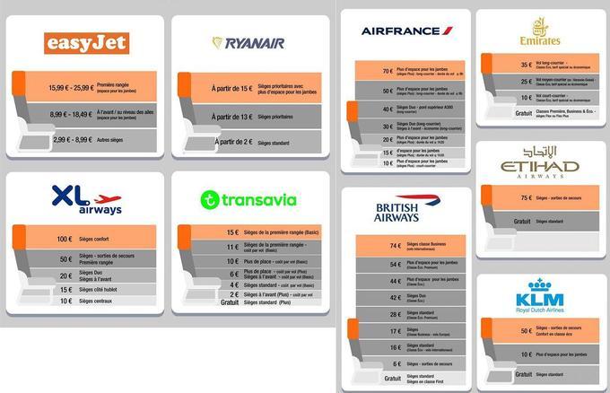 Les prix de réservation de sièges pour plusieurs compagnies aériennes. Crédits: Kayak.fr