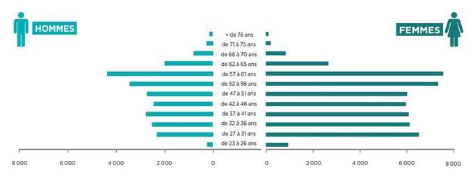 A en juger par cette pyramide des âges en 2016, le rajeunissement de la population des pharmaciens devrait s'opérer dans les années à venir, selon l'Ordre.